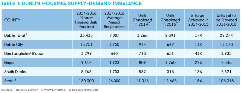 dublin housing supply demand