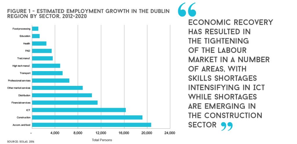 dublin economy chart