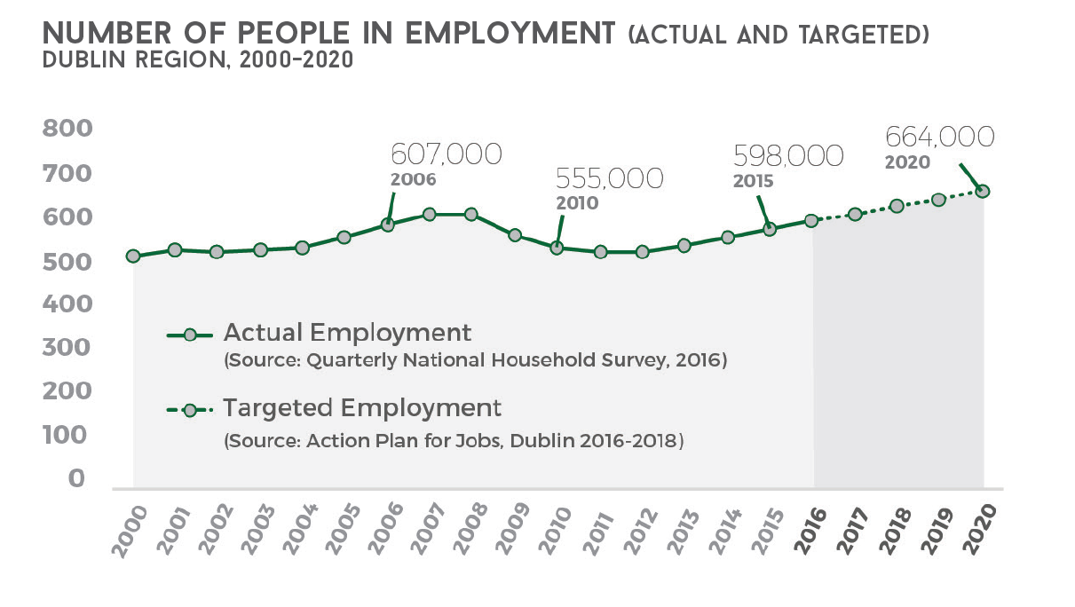 number of people in employment dublin