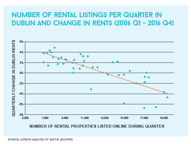 number of rental listings per quarter dublin
