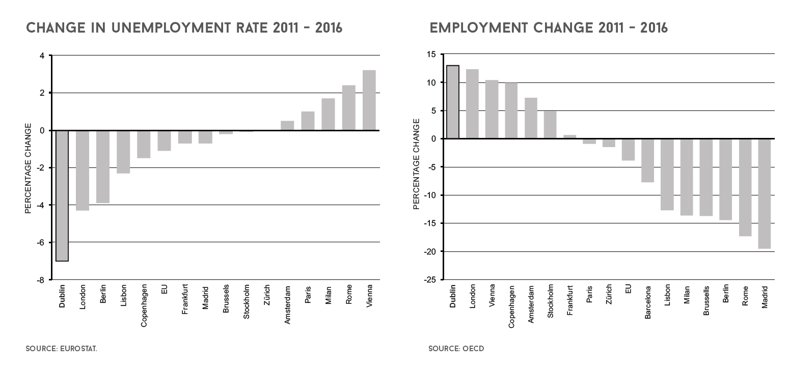 employment figures ireland