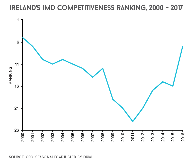 irelands imd competitiveness ranking
