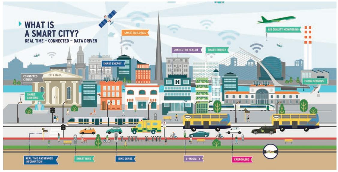 smart city dublin