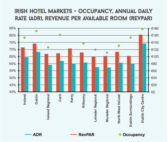 irish hotel stats